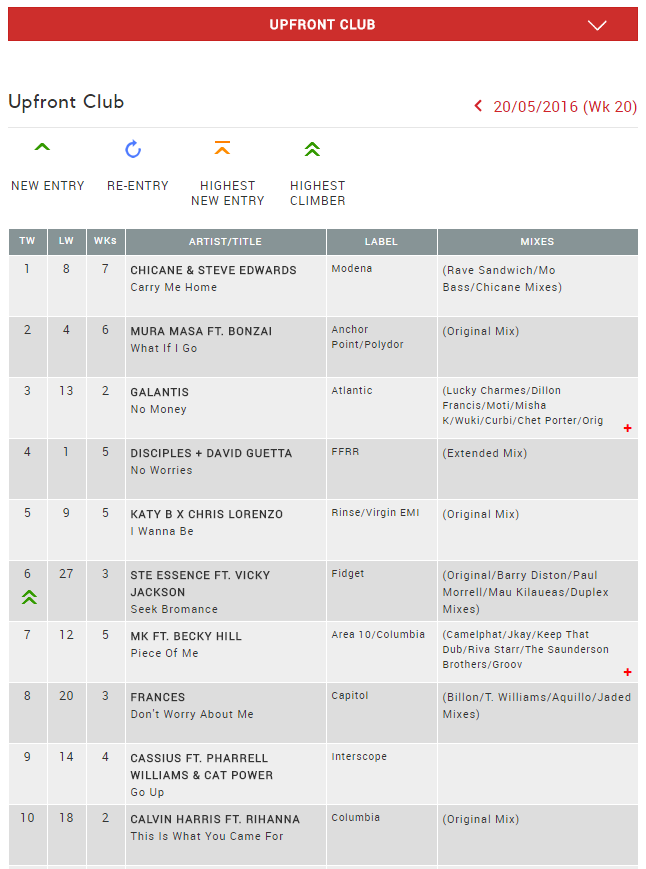 UK Upfront Club Chart Top 10 for 20/05/2016